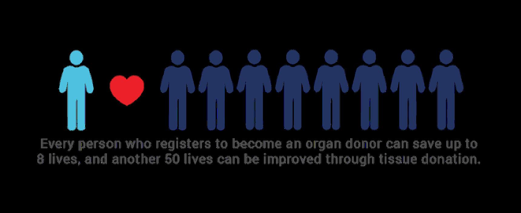 liveonny be an organ donor